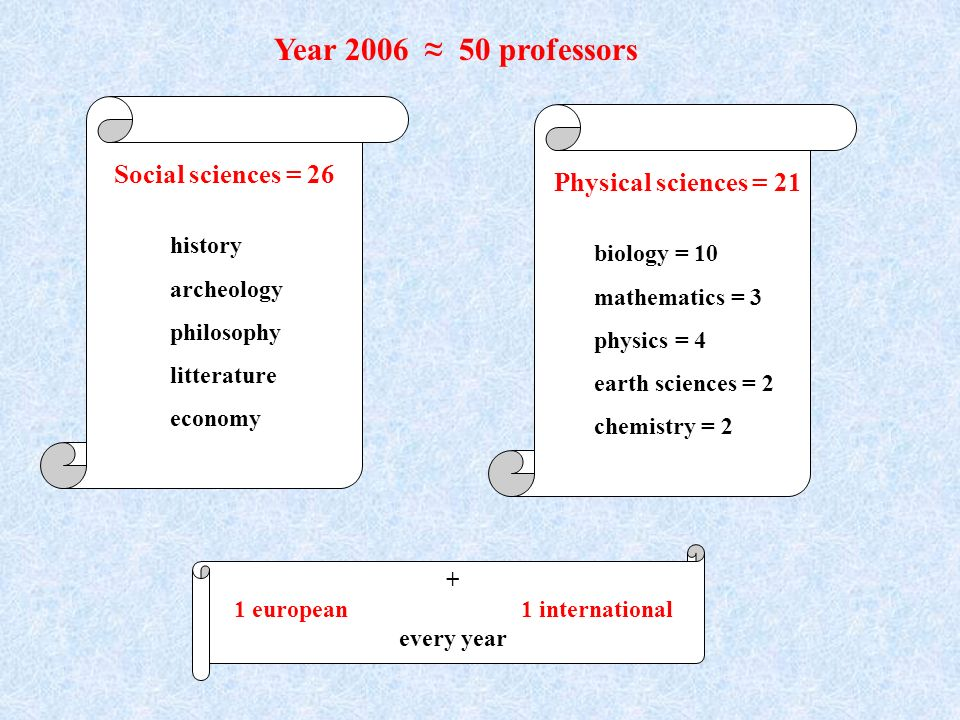 Social sciences = 26 history archeology philosophy litterature economy Physical sciences = 21 biology = 10 mathematics = 3 physics = 4 earth sciences