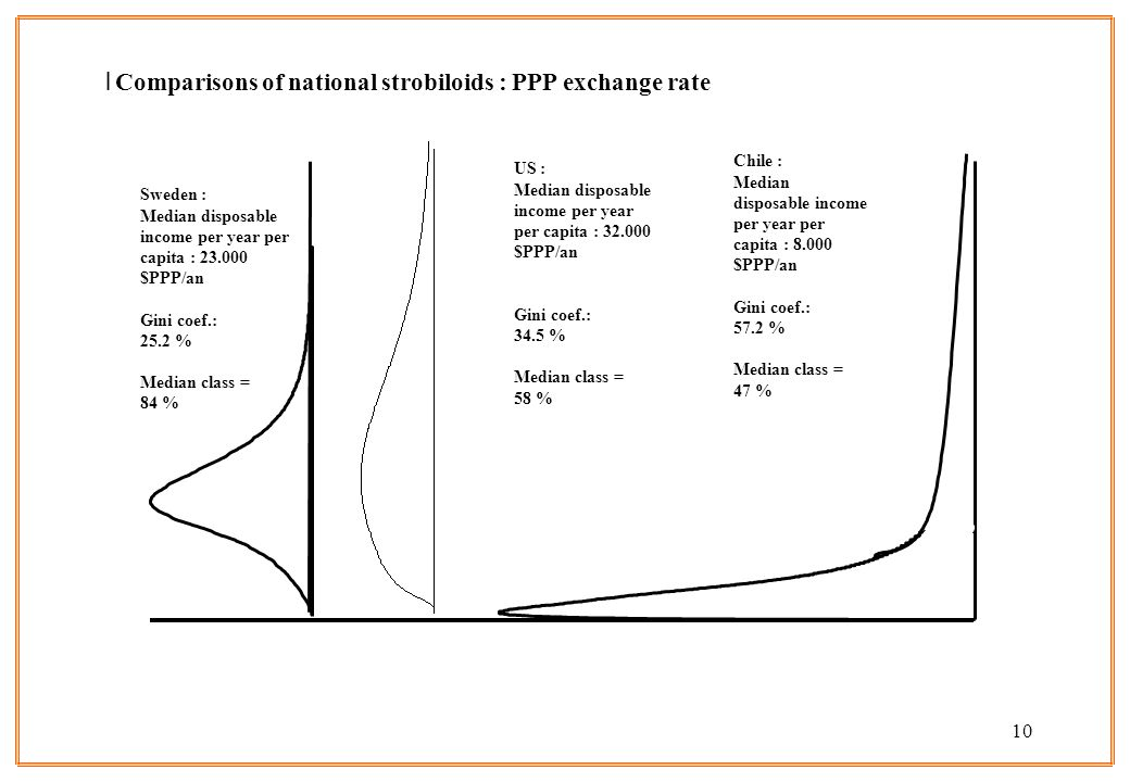 10 lComparisons of national strobiloids : PPP exchange rate Sweden : Median disposable income per year per capita : 23.000 $PPP/an Gini coef.: 25.2 %