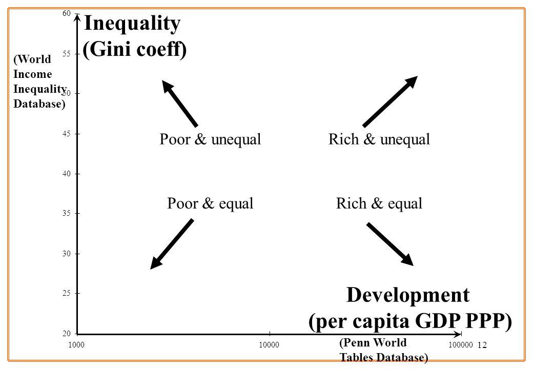 12 Development (per capita GDP PPP) Inequality (Gini coeff) 20 25 30 35 40 45 50 55 60 100010000100000 (World Income Inequality Database) (Penn World