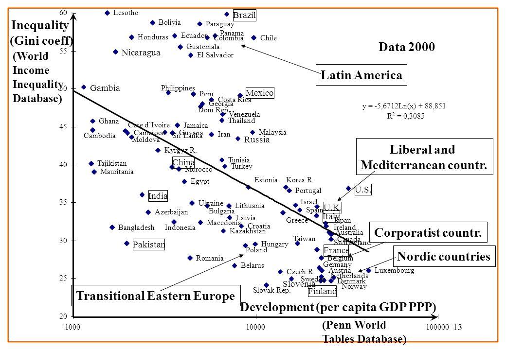 13 Development (per capita GDP PPP) Inequality (Gini coeff) Venezuela Ukraine Australia Austria Azerbaijan Bangladesh Belarus Belgium Bolivia Brazil B