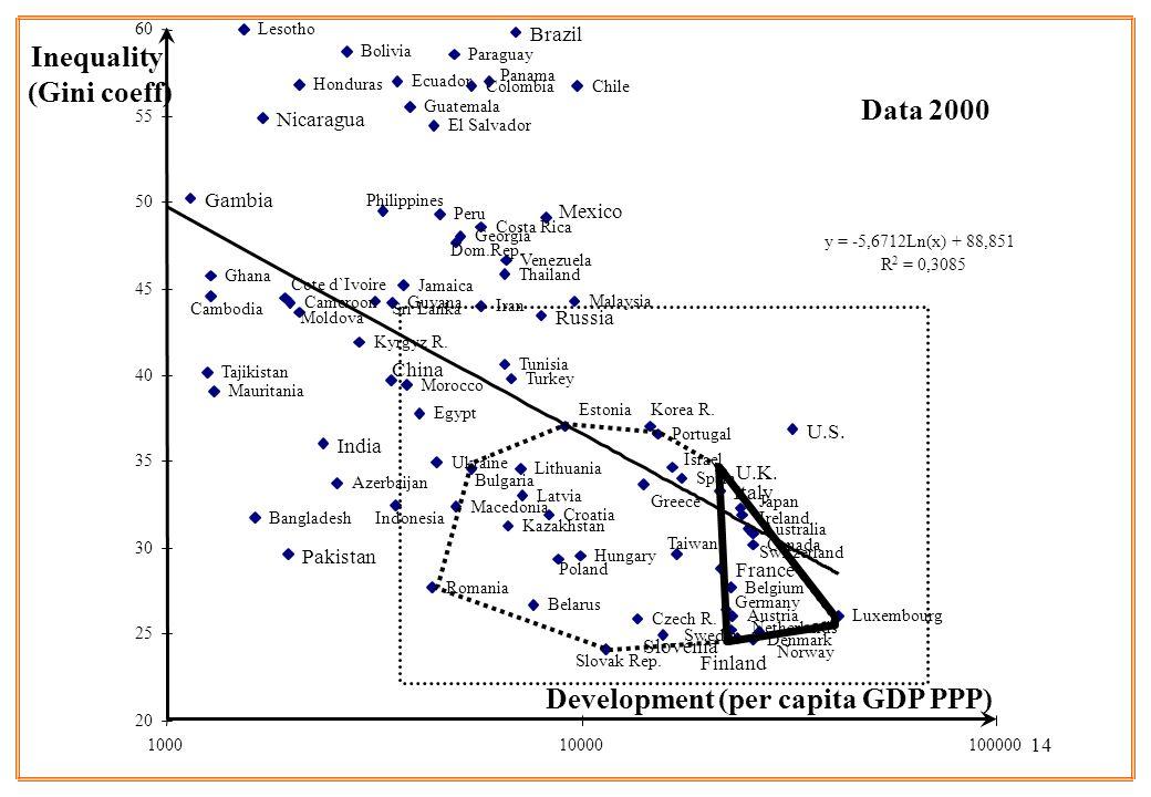 14 Development (per capita GDP PPP) Inequality (Gini coeff) Venezuela Ukraine Australia Austria Azerbaijan Bangladesh Belarus Belgium Bolivia Brazil B