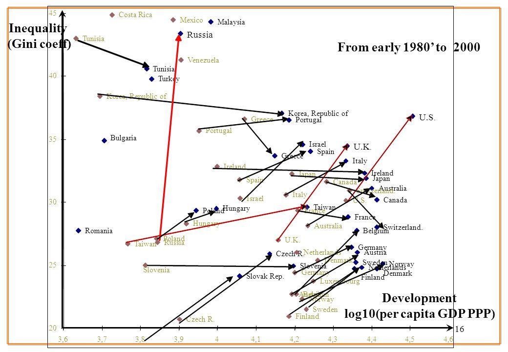 16 Development log10(per capita GDP PPP) Inequality (Gini coeff) U.S. U.K. Turkey Tunisia Taiwan Switzerland. Sweden Spain Slovenia Slovak Rep. Russia