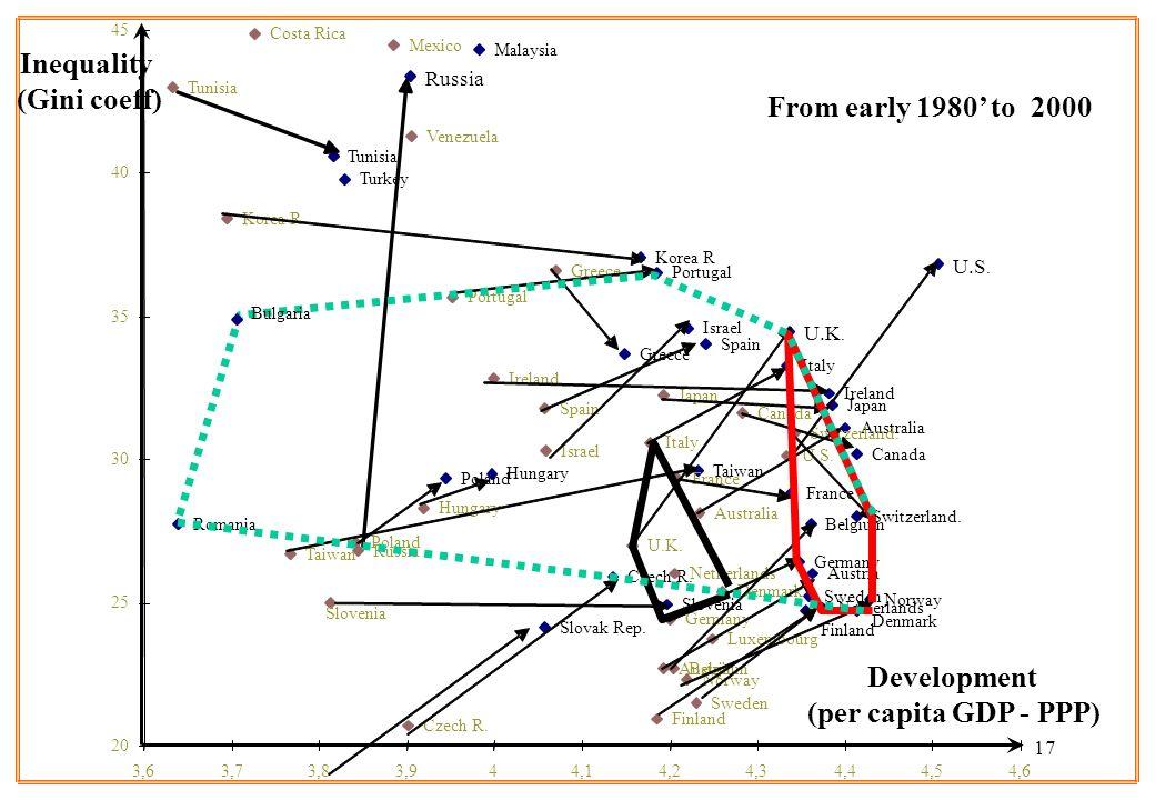 17 Development (per capita GDP - PPP) Inequality (Gini coeff) U.S. U.K. Turkey Tunisia Taiwan Switzerland. Sweden Spain Slovenia Slovak Rep. Russia Ro