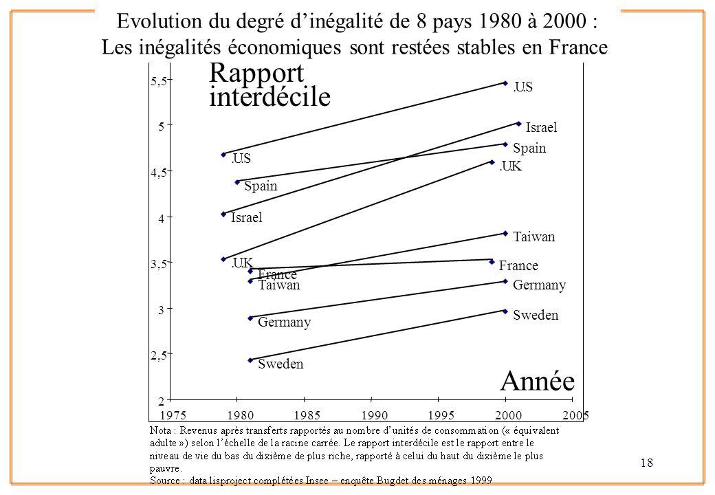 18.U.S.U.S.U.K.U.K Taiwan Sweden Spain Israel Germany France 2 2,5 3 3,5 4 4,5 5 5,5 6 1975198019851990199520002005 Rapport interdécile Année Evolution du degré dinégalité de 8 pays 1980 à 2000 : Les inégalités économiques sont restées stables en France
