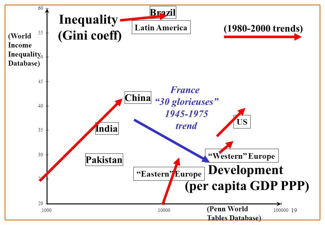 19 Development (per capita GDP PPP) Inequality (Gini coeff) 20 25 30 35 40 45 50 55 60 100010000100000 (World Income Inequality Database) (Penn World