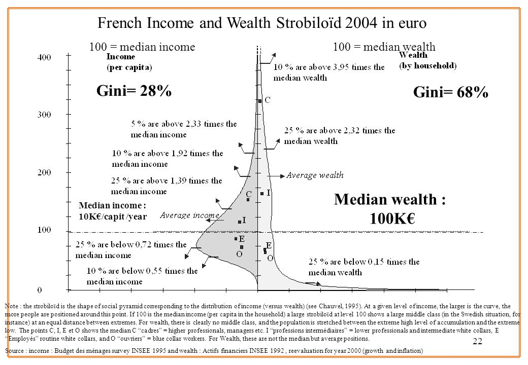 22 French Income and Wealth Strobiloïd 2004 in euro 100 = median income 100 = median wealth Note : the strobiloïd is the shape of social pyramid corresponding to the distribution of income (versus wealth) (see Chauvel, 1995).