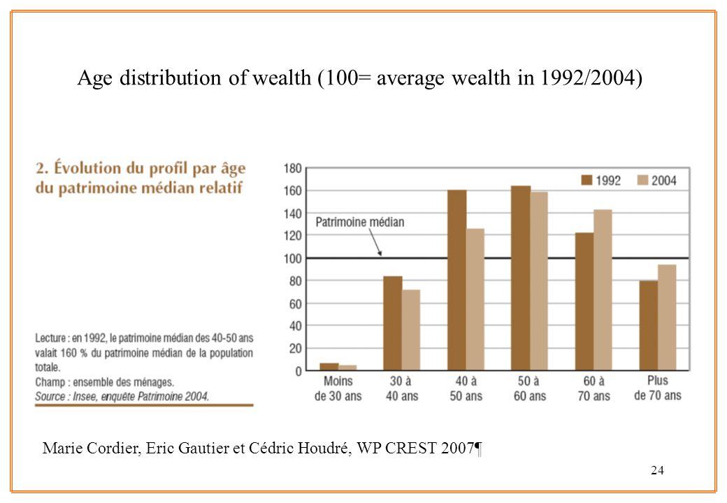 24 Age distribution of wealth (100= average wealth in 1992/2004) Marie Cordier, Eric Gautier et Cédric Houdré, WP CREST 2007¶