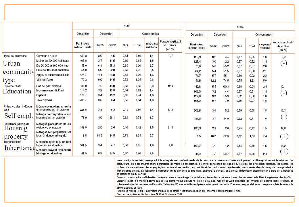 26 Urban community type Education Self empl. Housing property Inheritance (-) (+) (-) (+)