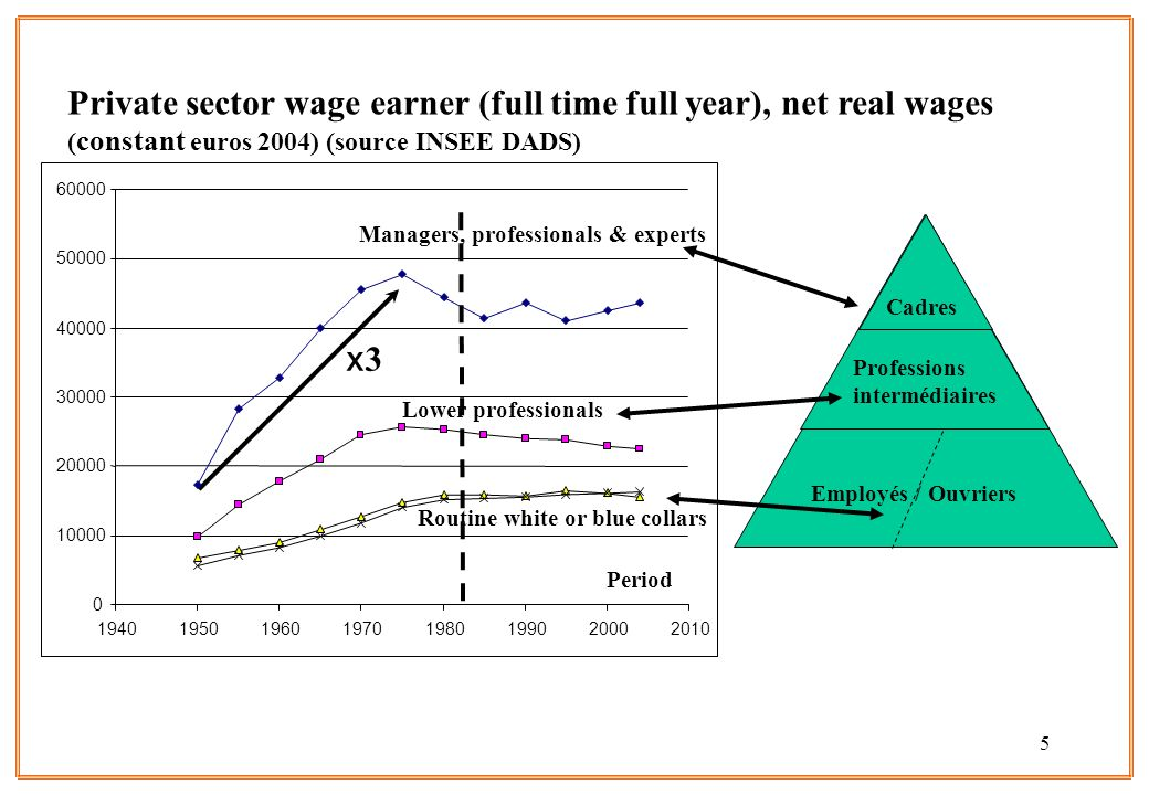5 x3x3 Private sector wage earner (full time full year), net real wages ( constant euros 2004) (source INSEE DADS) Period Managers, professionals & ex