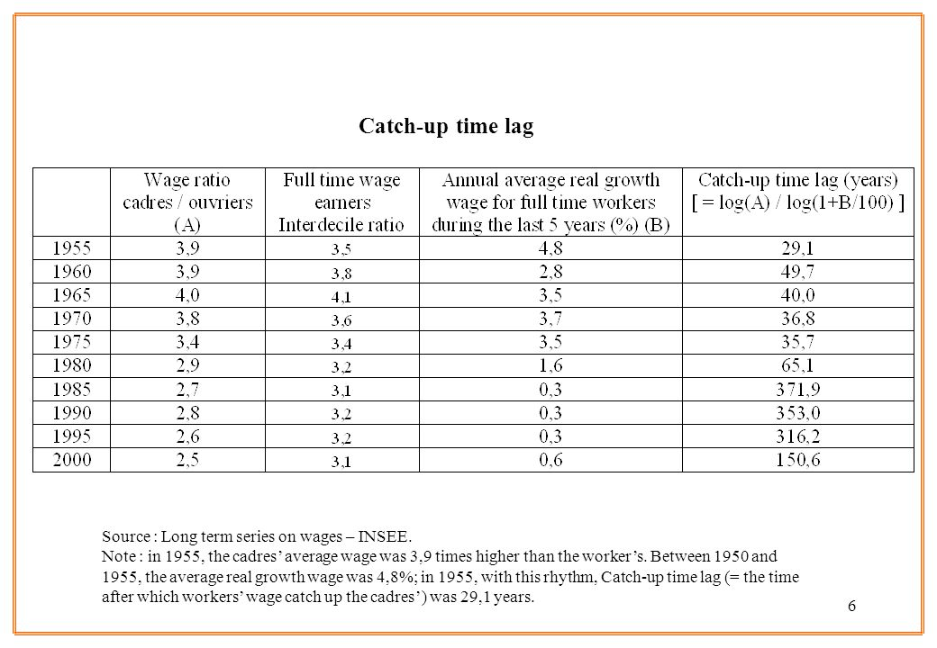 6 Source : Long term series on wages – INSEE. Note : in 1955, the cadres average wage was 3,9 times higher than the workers. Between 1950 and 1955, th