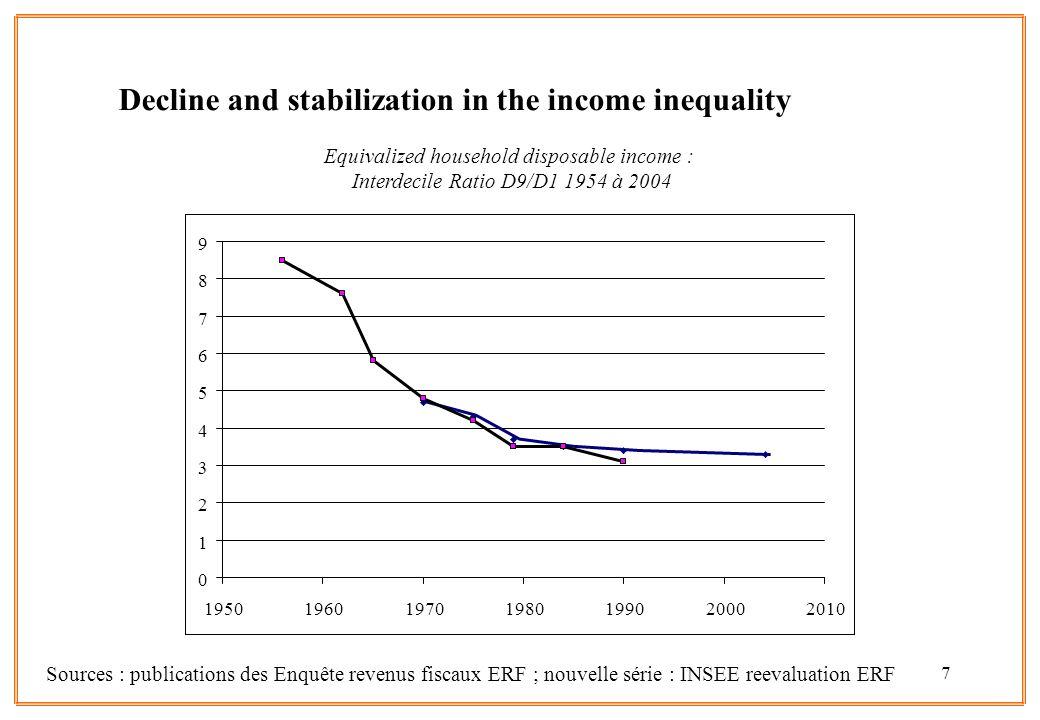 7 Decline and stabilization in the income inequality Sources : publications des Enquête revenus fiscaux ERF ; nouvelle série : INSEE reevaluation ERF Equivalized household disposable income : Interdecile Ratio D9/D1 1954 à 2004 0 1 2 3 4 5 6 7 8 9 1950196019701980199020002010