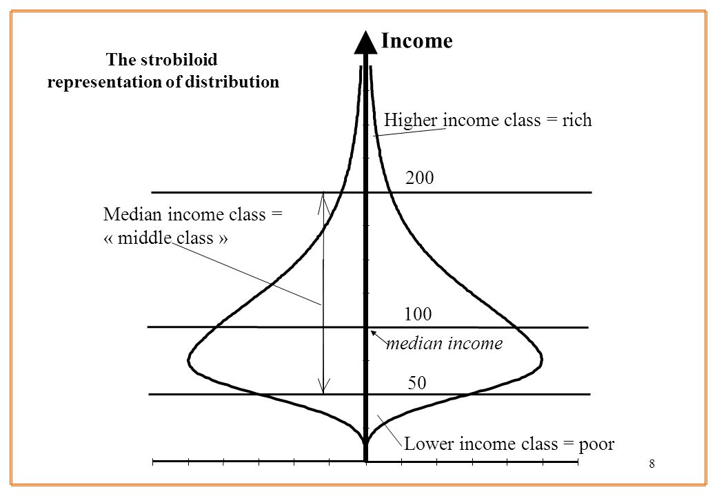8 50 100 Lower income class = poor 200 Median income class = « middle class » Higher income class = rich median income Income The strobiloid represent