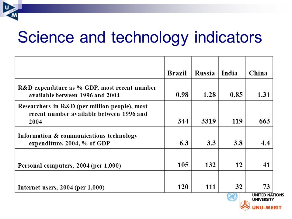 Science and technology indicators BrazilRussiaIndiaChina R&D expenditure as % GDP, most recent number available between 1996 and 2004 0.981.280.851.31 Researchers in R&D (per million people), most recent number available between 1996 and 2004 3443319119663 Information & communications technology expenditure, 2004, % of GDP 6.33.33.84.4 Personal computers, 2004 (per 1,000) 1051321241 Internet users, 2004 (per 1,000) 1201113273