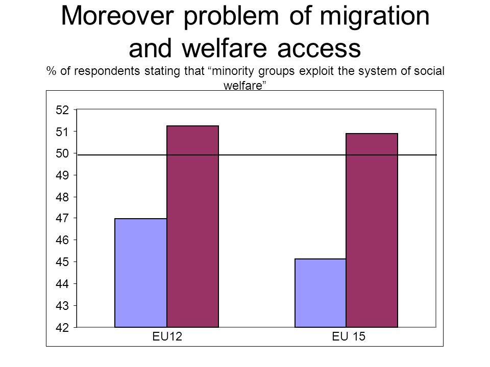 Moreover problem of migration and welfare access % of respondents stating that minority groups exploit the system of social welfare EU 12 EU 15 42 43 44 45 46 47 48 49 50 51 52 EU12EU 15