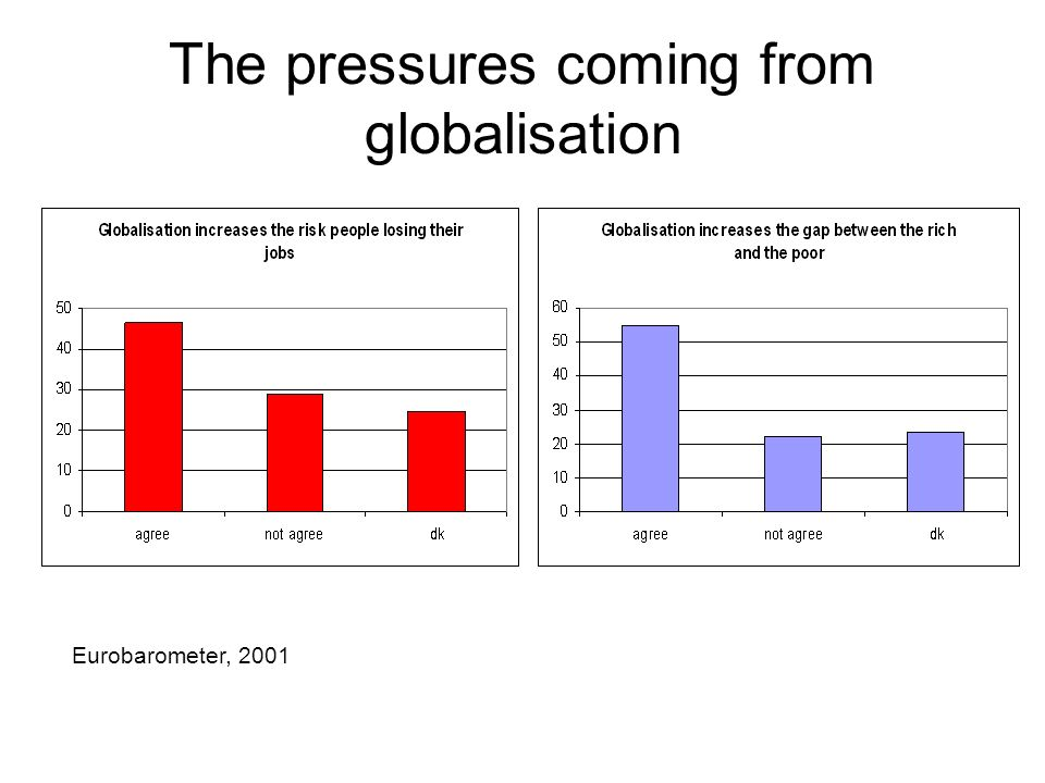 The pressures coming from globalisation Eurobarometer, 2001
