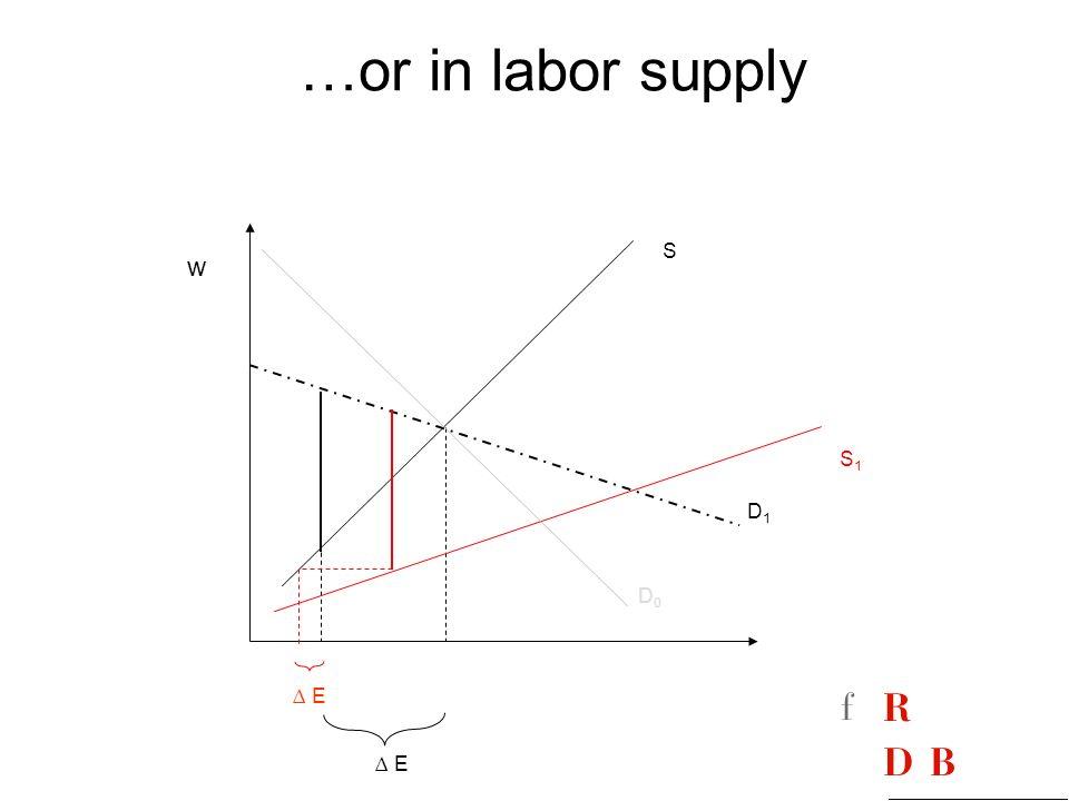 …or in labor supply E w S S1S1 D1D1 D0D0 E