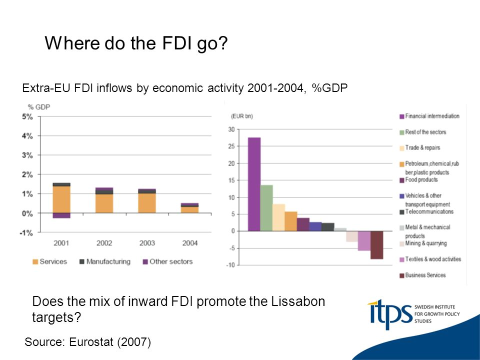 Where do the FDI go? Extra-EU FDI inflows by economic activity 2001-2004, %GDP Source: Eurostat (2007) Does the mix of inward FDI promote the Lissabon