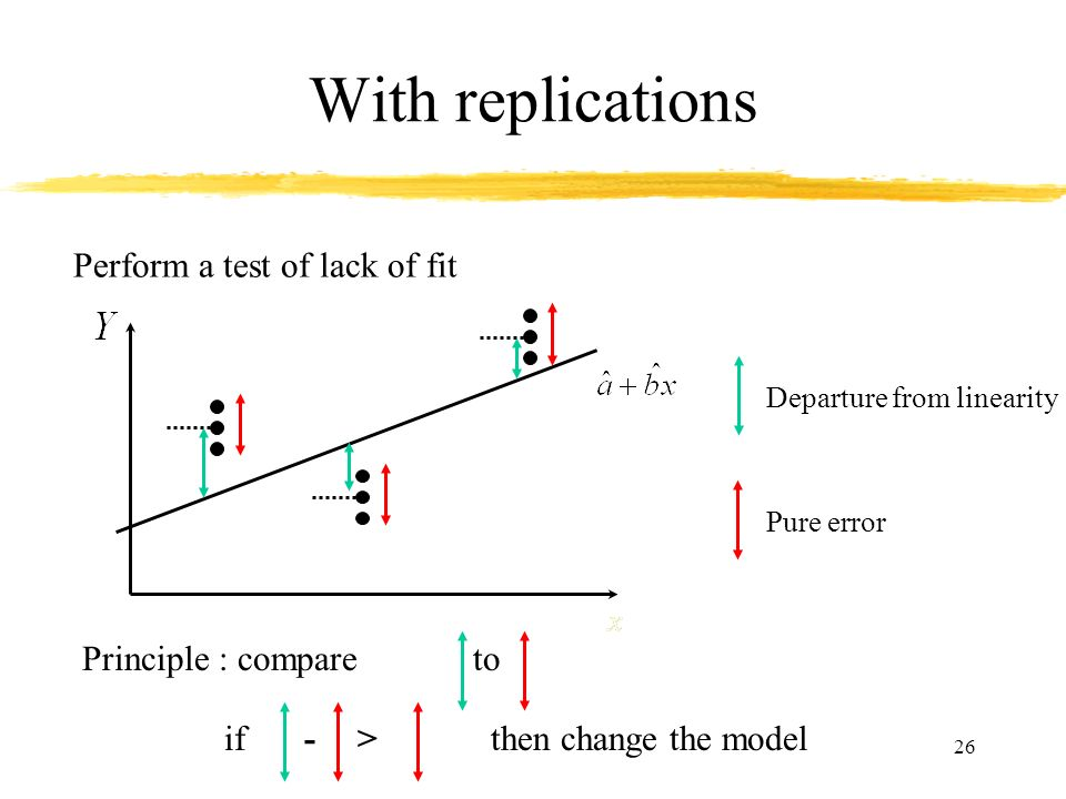 26 With replications Perform a test of lack of fit Principle : compareto if>then change the model- Departure from linearity Pure error