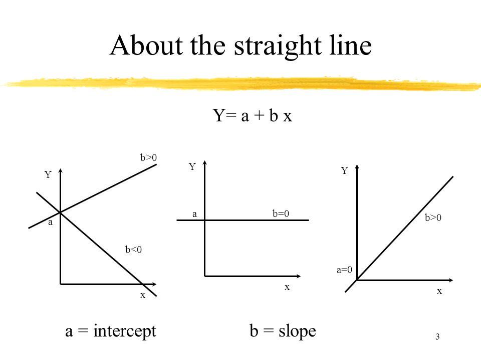 3 About the straight line Y= a + b x Y x a b>0 b<0 Y x ab=0 Y x a=0 b>0 a = interceptb = slope