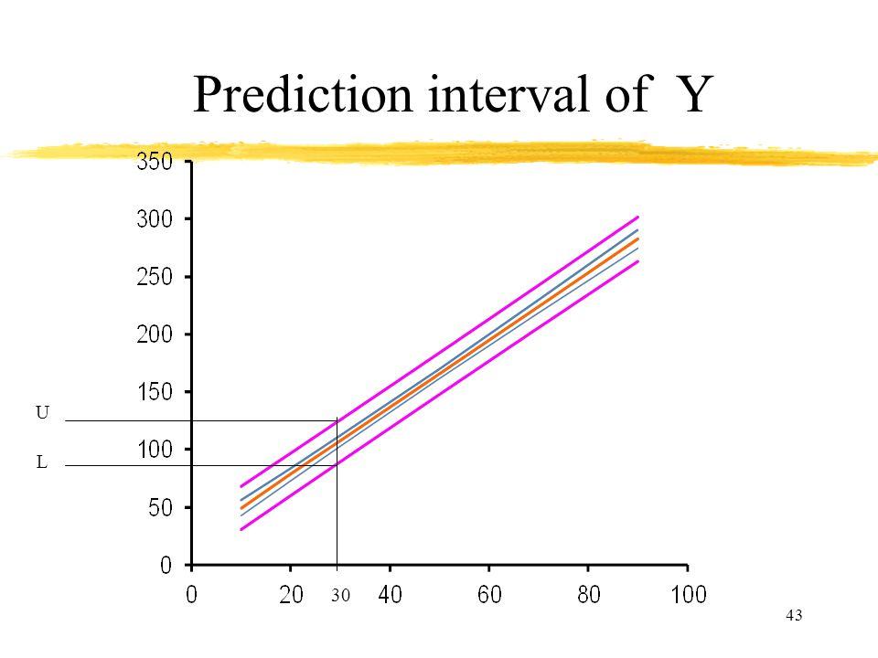 43 Prediction interval of Y L U 30