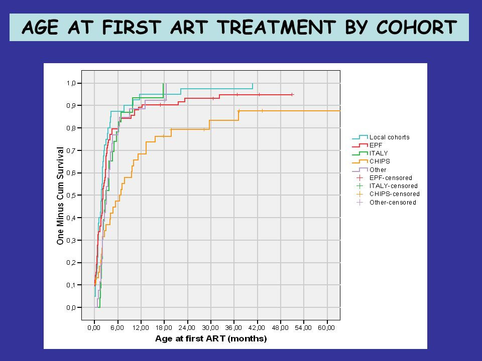 AGE AT FIRST ART TREATMENT BY COHORT