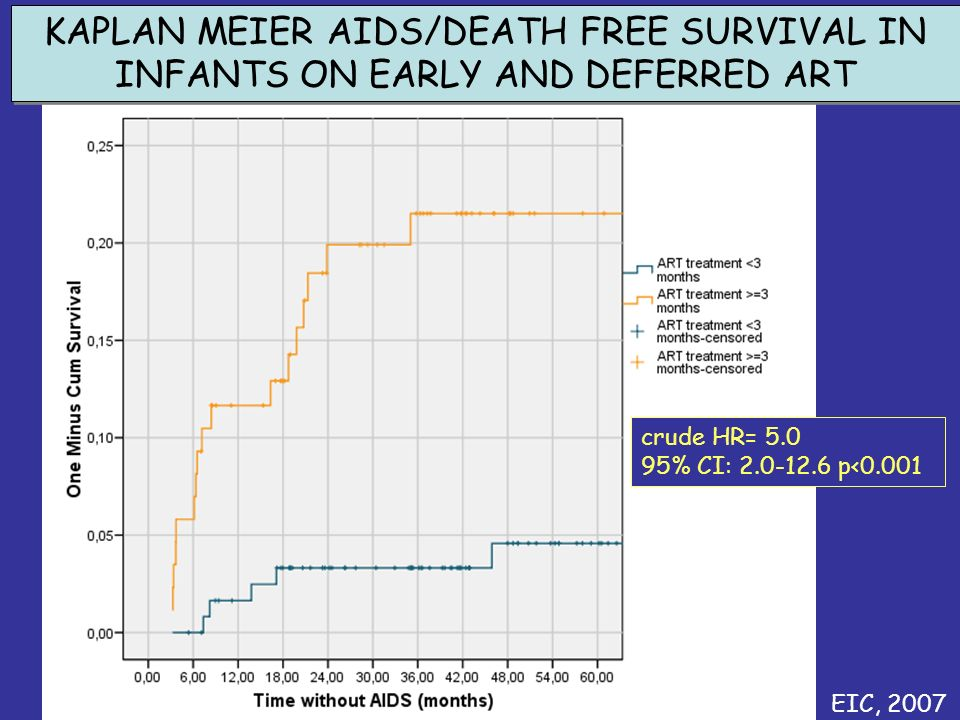 crude HR= 5.0 95% CI: 2.0-12.6 p<0.001 KAPLAN MEIER AIDS/DEATH FREE SURVIVAL IN INFANTS ON EARLY AND DEFERRED ART EIC, 2007
