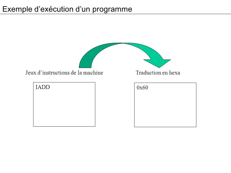 Exemple dexécution dun programme IADD Jeux dinstructions de la machine Traduction en hexa 0x60