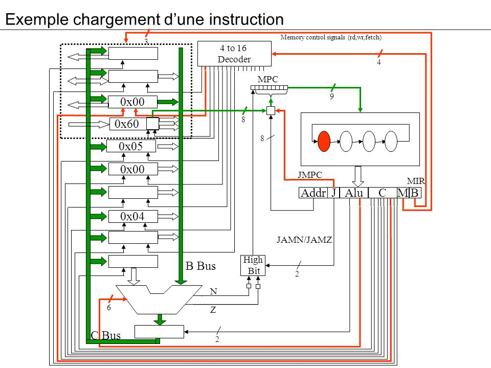 Exemple chargement dune instruction 3 0x00 0x60 0x05 0x00 0x04 Addr Alu JM 4 to 16 Decoder High Bit C B MPC 4 9 8 2 2 6 8 B Bus C Bus Memory control signals (rd,wr,fetch) N Z MIR JMPC JAMN/JAMZ