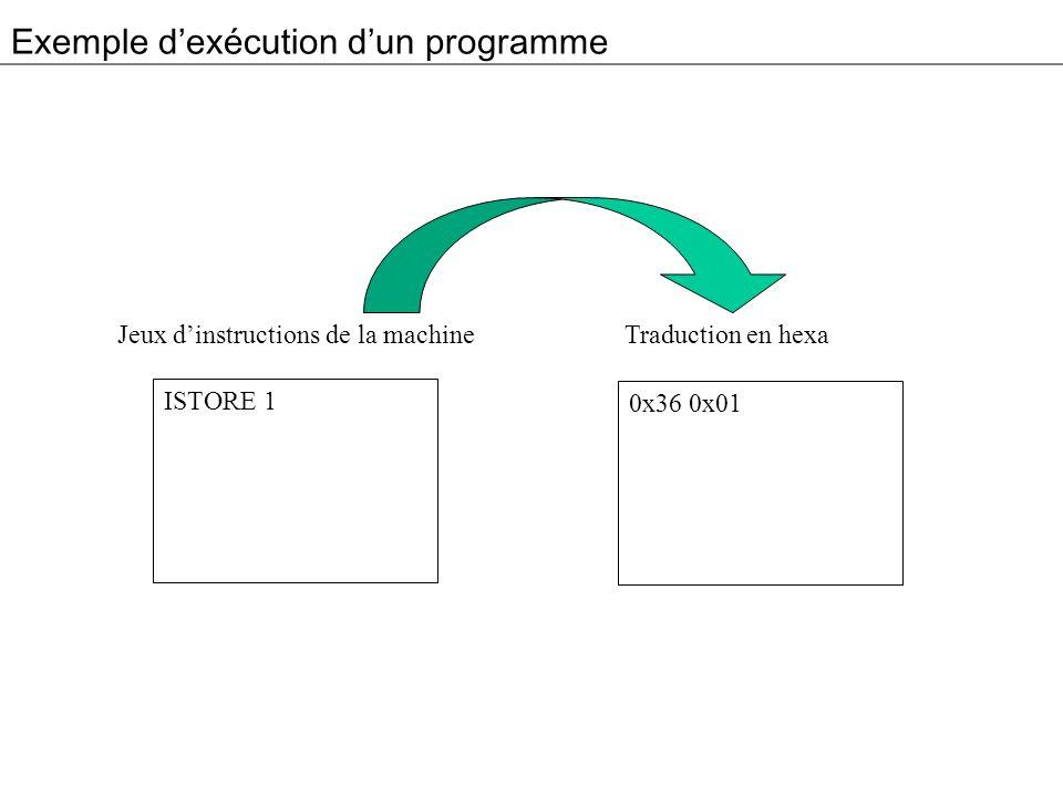 Exemple dexécution dun programme ISTORE 1 Jeux dinstructions de la machine Traduction en hexa 0x36 0x01