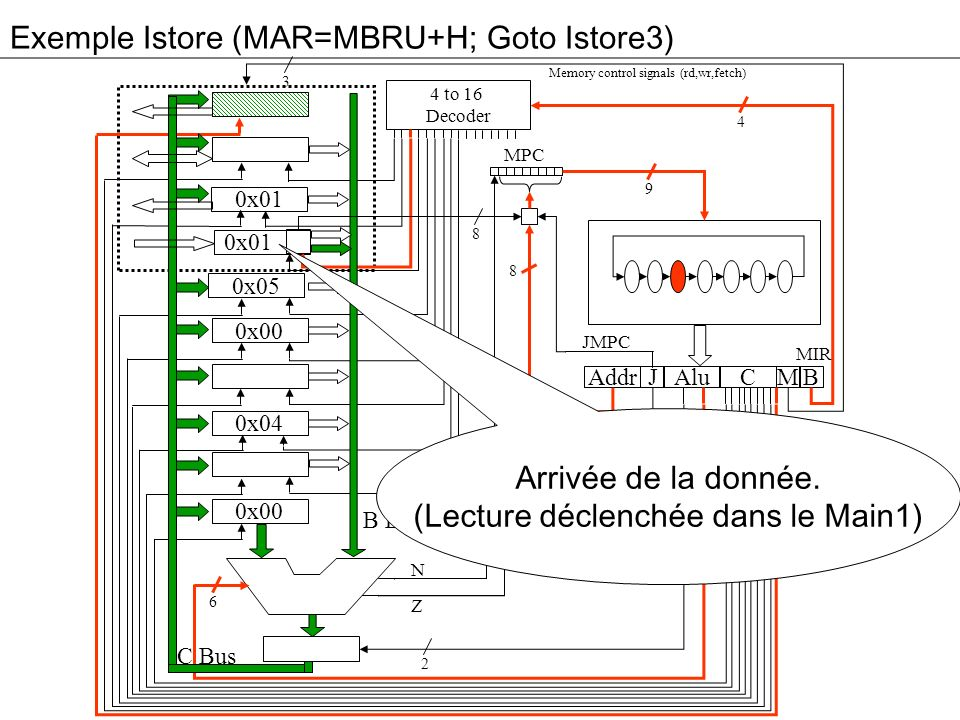 Exemple Istore (MAR=MBRU+H; Goto Istore3) 3 0x01 0x05 0x00 0x04 0x00 Addr Alu JM 4 to 16 Decoder High Bit C B MPC 4 9 8 2 2 6 8 B Bus C Bus Memory control signals (rd,wr,fetch) N Z MIR JMPC JAMN/JAMZ Arrivée de la donnée.