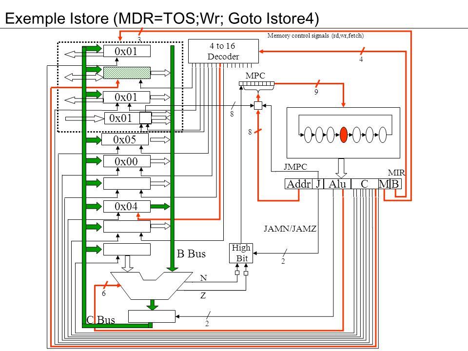 Exemple Istore (MDR=TOS;Wr; Goto Istore4) 3 0x01 0x05 0x00 0x04 Addr Alu JM 4 to 16 Decoder High Bit C B MPC 4 9 8 2 2 6 8 B Bus C Bus Memory control signals (rd,wr,fetch) N Z MIR JMPC JAMN/JAMZ