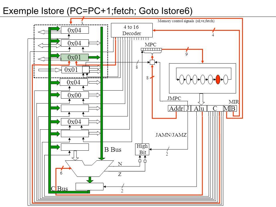 Exemple Istore (PC=PC+1;fetch; Goto Istore6) 3 0x04 0x01 0x04 0x00 0x04 Addr Alu JM 4 to 16 Decoder High Bit C B MPC 4 9 8 2 2 6 8 B Bus C Bus Memory control signals (rd,wr,fetch) N Z MIR JMPC JAMN/JAMZ