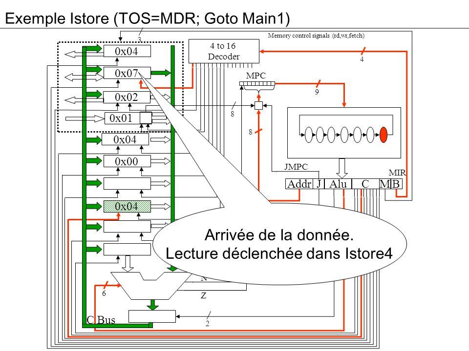 Exemple Istore (TOS=MDR; Goto Main1) 3 0x04 0x07 0x02 0x01 0x04 0x00 0x04 Addr Alu JM 4 to 16 Decoder High Bit C B MPC 4 9 8 2 2 6 8 B Bus C Bus Memory control signals (rd,wr,fetch) N Z MIR JMPC JAMN/JAMZ Arrivée de la donnée.