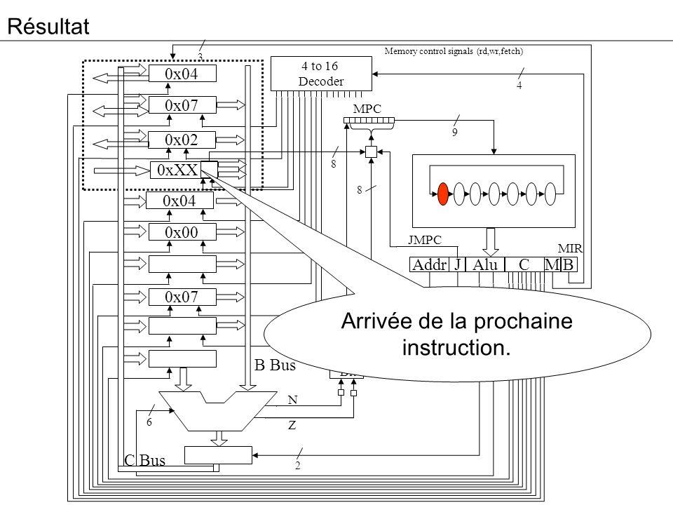 Résultat 3 0x04 0x07 0x02 0xXX 0x04 0x00 0x07 Addr Alu JM 4 to 16 Decoder High Bit C B MPC 4 9 8 2 2 6 8 B Bus C Bus Memory control signals (rd,wr,fetch) N Z MIR JMPC JAMN/JAMZ Arrivée de la prochaine instruction.