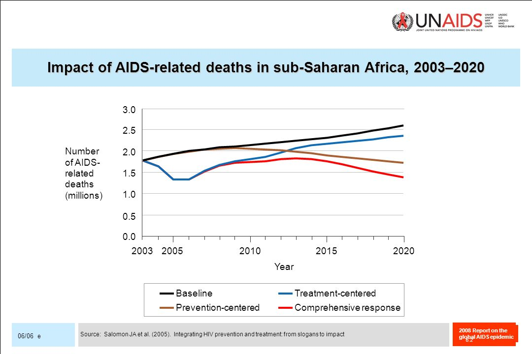 2008 Report on the global AIDS epidemic 06/06 e Impact of AIDS-related deaths in sub-Saharan Africa, 2003–2020 20032005201020152020 Year Treatment-centered Prevention-centered Baseline Comprehensive response 0.0 0.5 1.0 1.5 2.0 2.5 3.0 Number of AIDS- related deaths (millions) Source: Salomon JA et al.