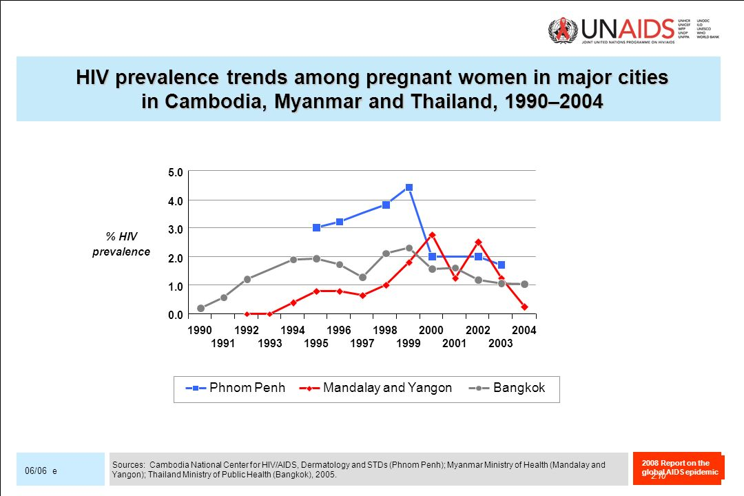 2008 Report on the global AIDS epidemic 06/06 e HIV prevalence trends among pregnant women in major cities in Cambodia, Myanmar and Thailand, 1990–2004 Phnom PenhMandalay and YangonBangkok Sources: Cambodia National Center for HIV/AIDS, Dermatology and STDs (Phnom Penh); Myanmar Ministry of Health (Mandalay and Yangon); Thailand Ministry of Public Health (Bangkok), 2005.