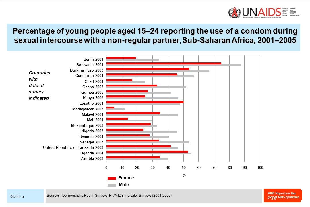 2008 Report on the global AIDS epidemic 06/06 e Percentage of young people aged 15–24 reporting the use of a condom during sexual intercourse with a n