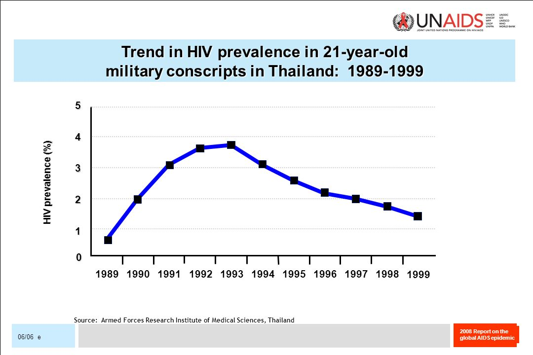 2008 Report on the global AIDS epidemic 06/06 e Trend in HIV prevalence in 21-year-old military conscripts in Thailand: 1989-1999 Source: Armed Forces