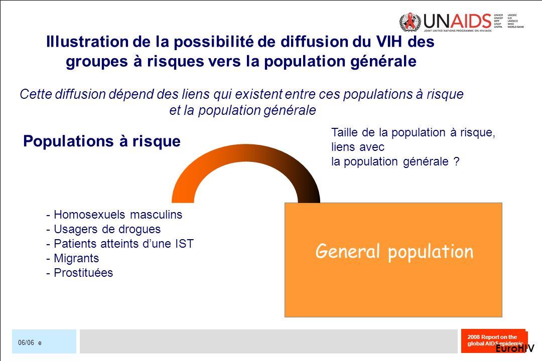 2008 Report on the global AIDS epidemic 06/06 e General population Populations à risque EuroHIV Illustration de la possibilité de diffusion du VIH des