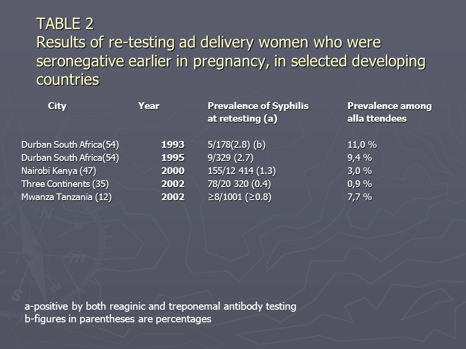 TABLE 2 Results of re-testing ad delivery women who were seronegative earlier in pregnancy, in selected developing countries City YearPrevalence of Syphilis Prevalence among City YearPrevalence of Syphilis Prevalence among at retesting (a) alla ttendees Durban South Africa(54)19935/178(2.8) (b)11,0 % Durban South Africa(54)19959/329 (2.7)9,4 % Nairobi Kenya (47) / (1.3)3,0 % Three Continents (35)200278/ (0.4)0,9 % Mwanza Tanzania (12)20028/1001 (0.8)7,7 % a-positive by both reaginic and treponemal antibody testing b-figures in parentheses are percentages