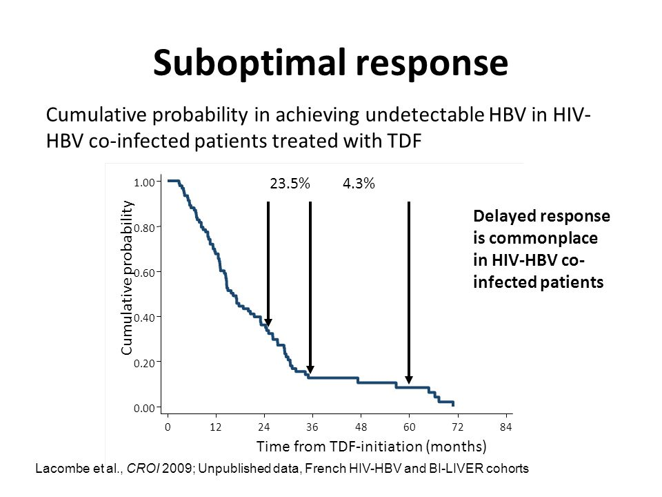 Suboptimal response 0.00 0.20 0.40 0.60 0.80 1.00 Cumulative probability 012243648607284 Time from TDF-initiation (months) Lacombe et al., CROI 2009;