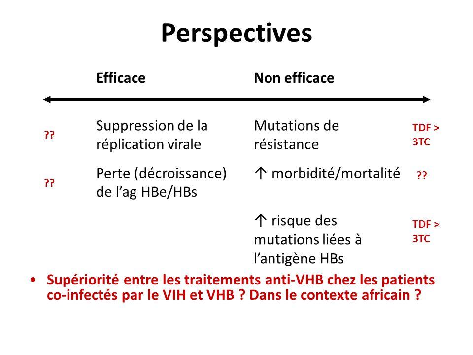 Perspectives Supériorité entre les traitements anti-VHB chez les patients co-infectés par le VIH et VHB ? Dans le contexte africain ? EfficaceNon effi