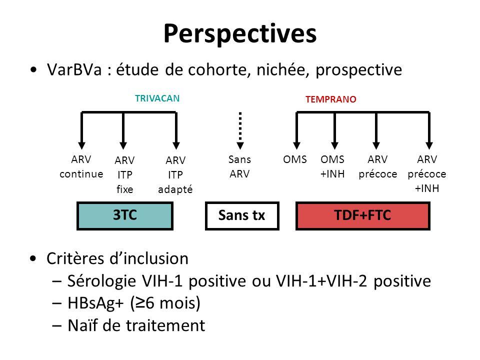 Perspectives VarBVa : étude de cohorte, nichée, prospective ARV ITP fixe TDF+FTC OMSOMS +INH ARV précoce +INH ARV précoce ARV ITP adapté ARV continue