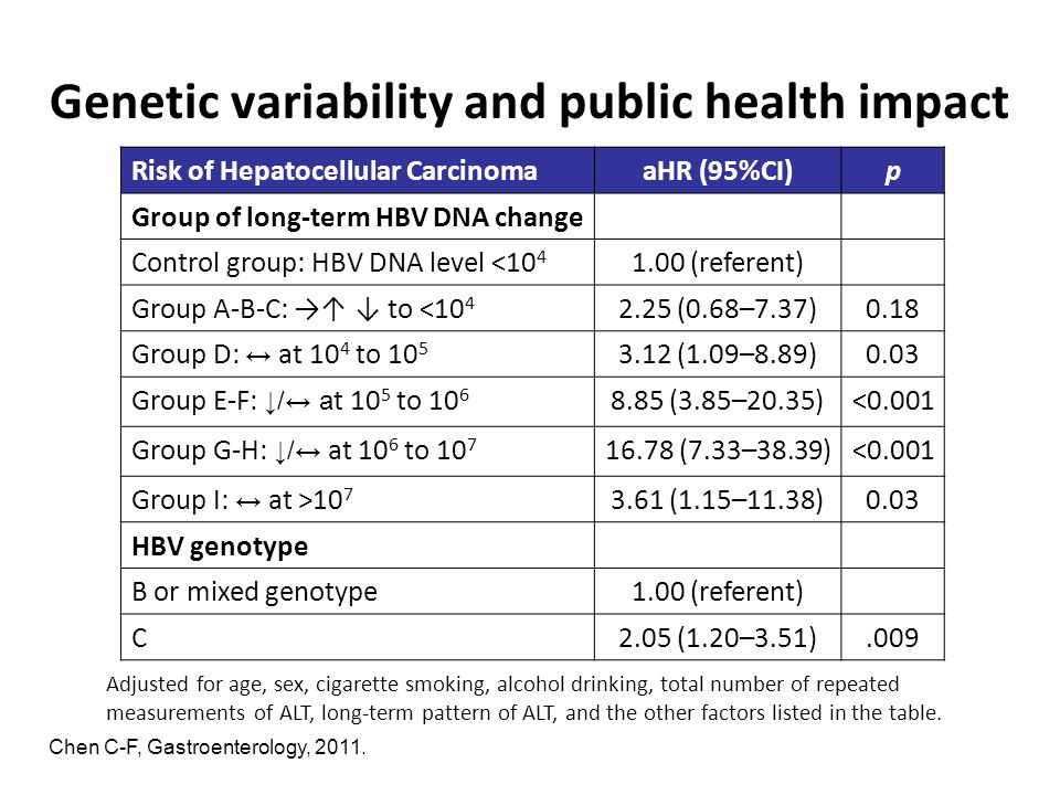 Genetic variability and public health impact Chen C-F, Gastroenterology, 2011. Risk of Hepatocellular CarcinomaaHR (95%CI)p Group of long-term HBV DNA