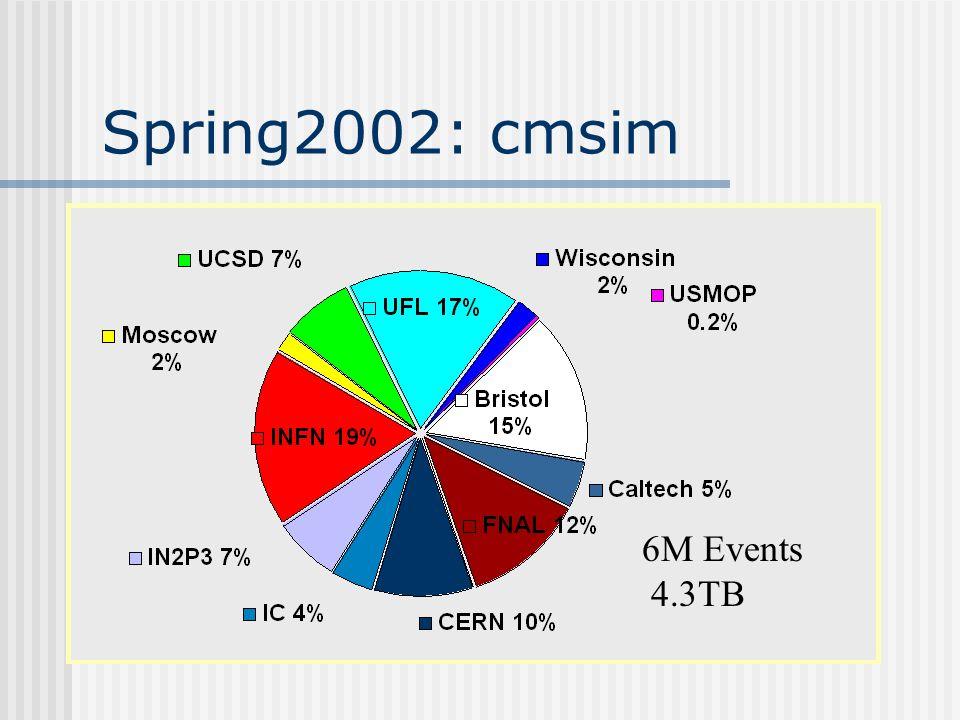 Spring2002: cmsim 6M Events 4.3TB
