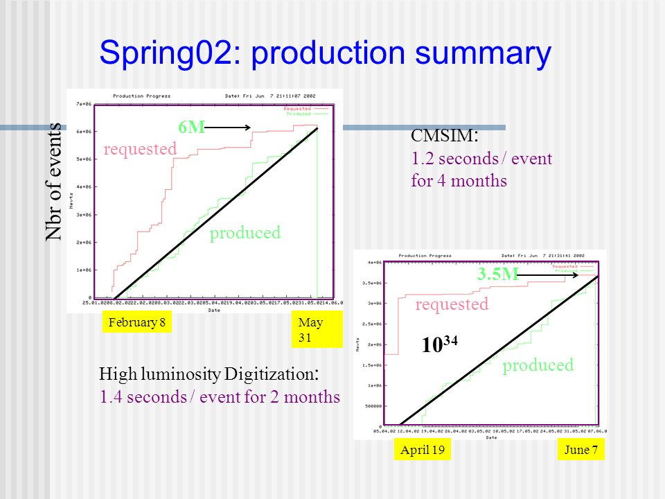 Spring02: production summary CMSIM : 1.2 seconds / event for 4 months High luminosity Digitization : 1.4 seconds / event for 2 months Nbr of events 6M 3.5M April 19June 7 February 8May 31 requested produced requested produced 10 34