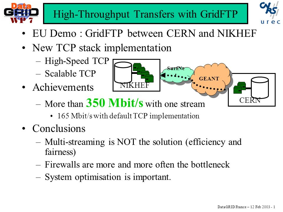 DataGRID France – 12 Feb 2003 - 1 WP 7 High-Throughput Transfers with GridFTP EU Demo : GridFTP between CERN and NIKHEF New TCP stack implementation –High-Speed TCP –Scalable TCP Achievements –More than 350 Mbit/s with one stream 165 Mbit/s with default TCP implementation Conclusions –Multi-streaming is NOT the solution (efficiency and fairness) –Firewalls are more and more often the bottleneck –System optimisation is important.