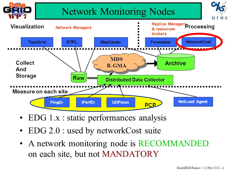 DataGRID France – 12 Feb 2003 - 4 WP 7 Network Monitoring Nodes EDG 1.x : static performances analysis EDG 2.0 : used by networkCost suite A network monitoring node is RECOMMANDED on each site, but not MANDATORY PCP TopoGridRTPL Distributed Data Collector Raw IPerfErUDPmon NetLoad Agent PingEr Measure on each site Collect And Storage Visualization MapCenter Replica Managers & resources brokers Network Managers Forecaster Processing Archive MDS R-GMA MDS R-GMA NetworkCost