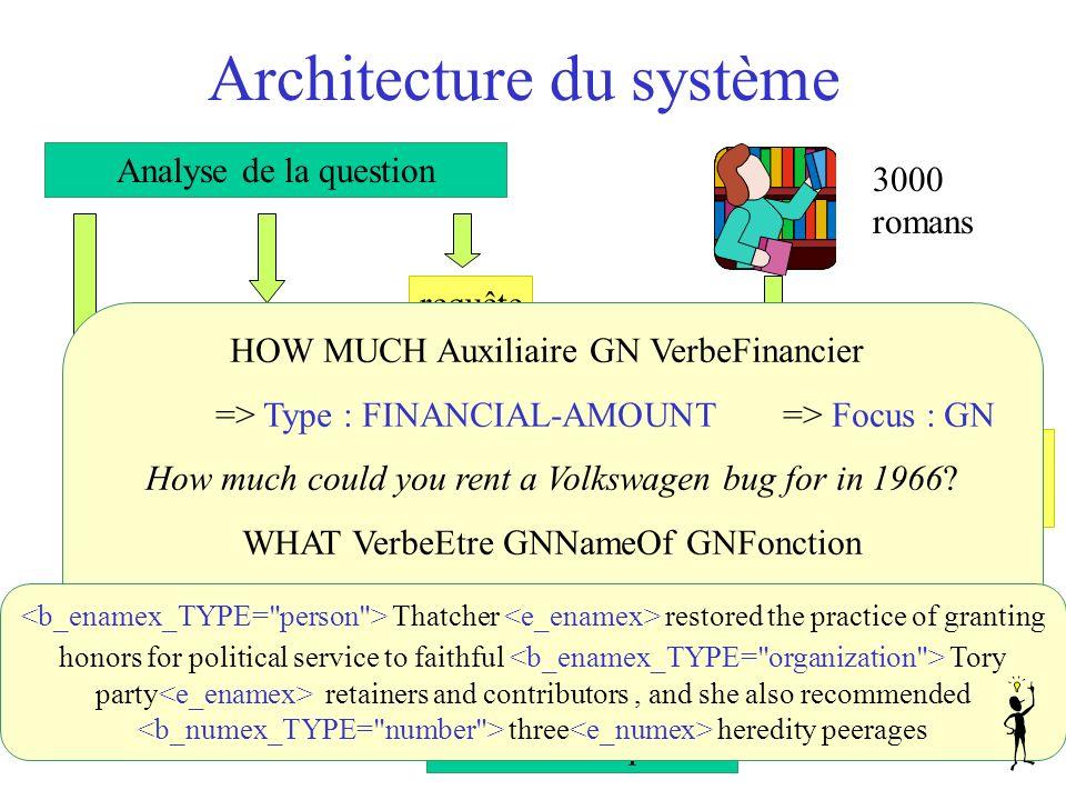 Architecture du système type de la réponse Recherche des 5 meilleures réponses requête Recherche des documents Analyse de la question 3000 romans term
