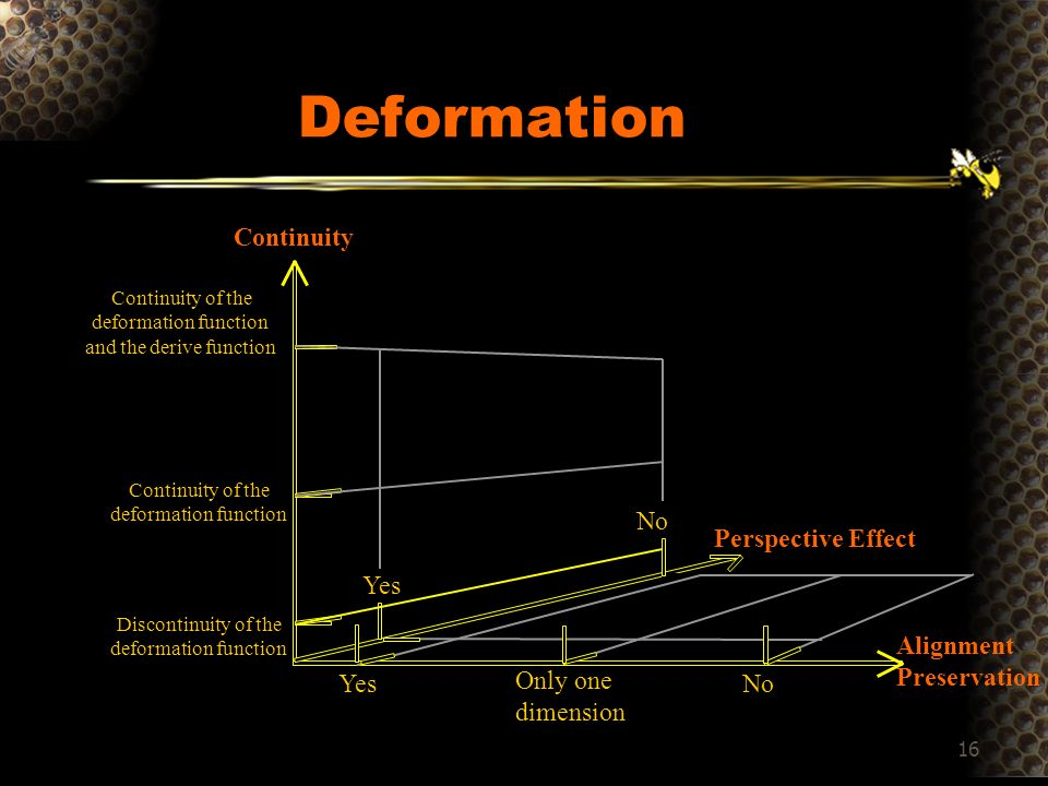 16 Deformation Alignment Preservation Continuity Perspective Effect Continuity of the deformation function and the derive function Yes No Yes Only one dimension Continuity of the deformation function Discontinuity of the deformation function